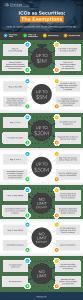 ifrah ico infographic